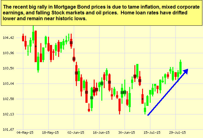 Mortgage Bond char 7-31-2015