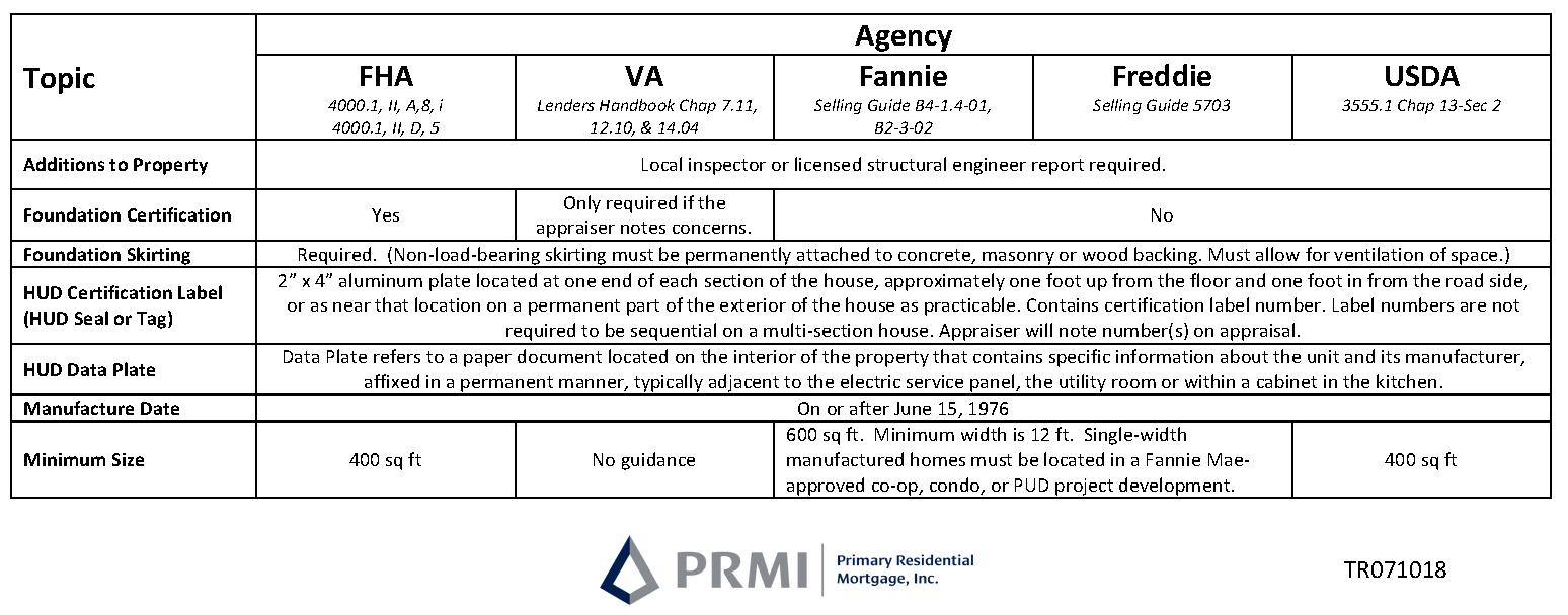 Delaware Manufactured Home Loan