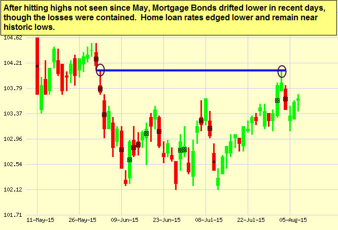 mortgage bond chart 8-7-2015