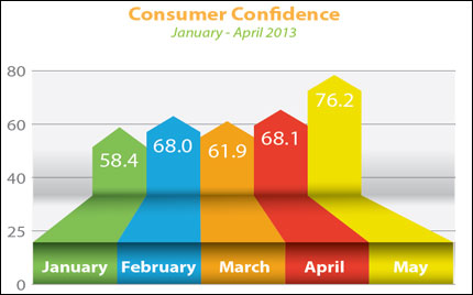 Consumer Confidence May 2013