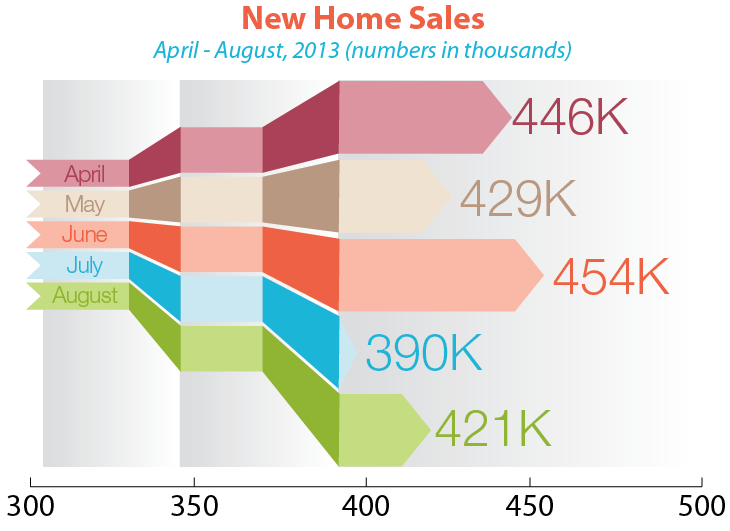 New_homes_sales_August_2013