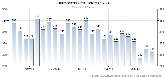 weekly initial jobless claims 9-26-2013