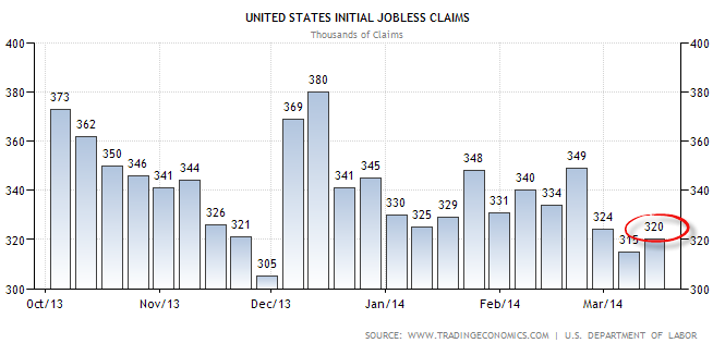 weekly initial jobless claims-3-20-14