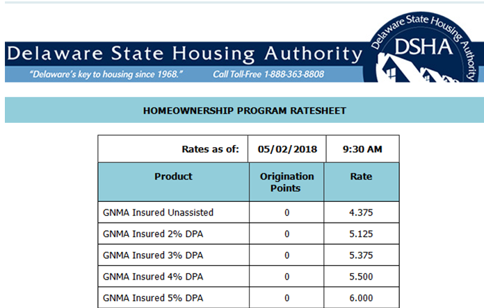 DSHA Preferred Plus Down Payment Program