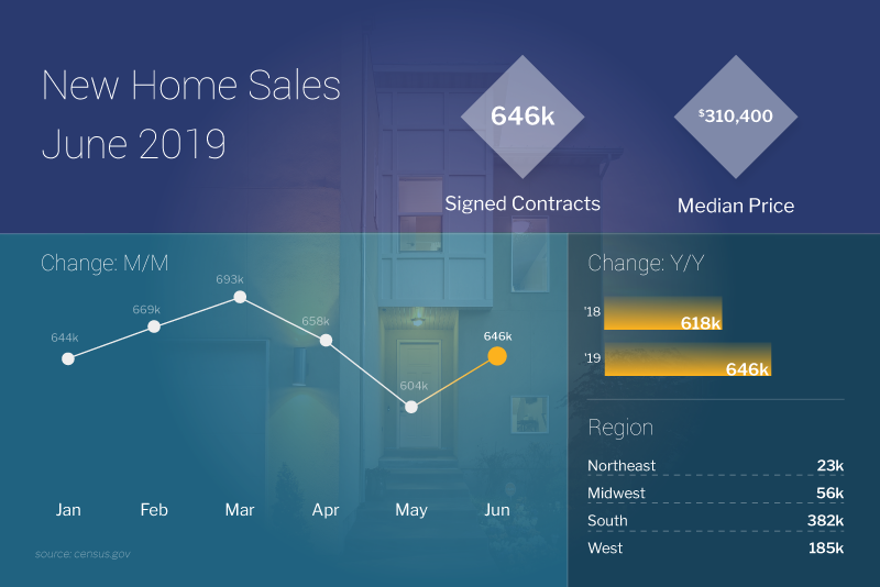 New Home Sales for June 2019