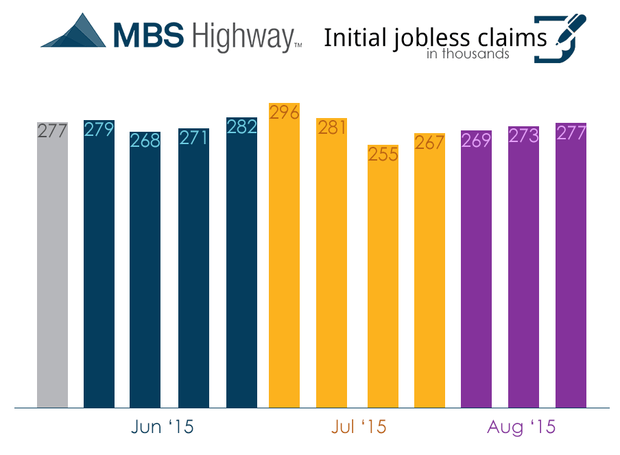 weekly intial jobless claims-8-20-15